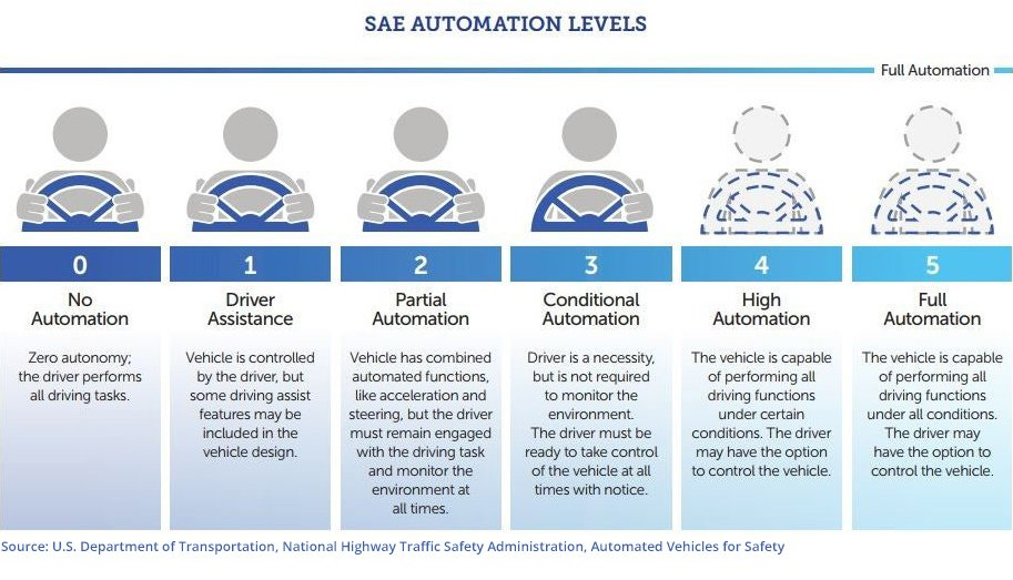 Car Driver Automation Levels