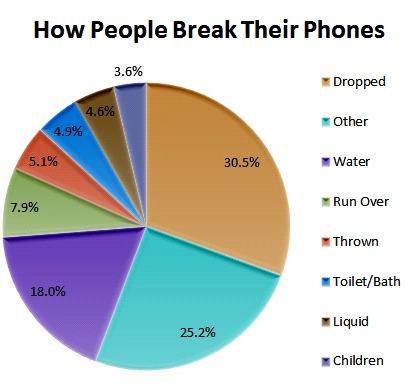 How People Break Their Phones Chart